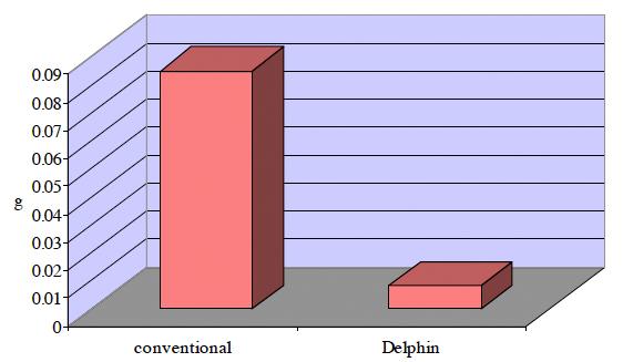 Der DELPHIN im Test beim Fraunhofer Institut (Auszug) ~ Staubsauger Delphin