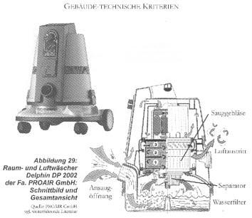 Der DELPHIN im Test beim Fraunhofer Institut (Auszug)